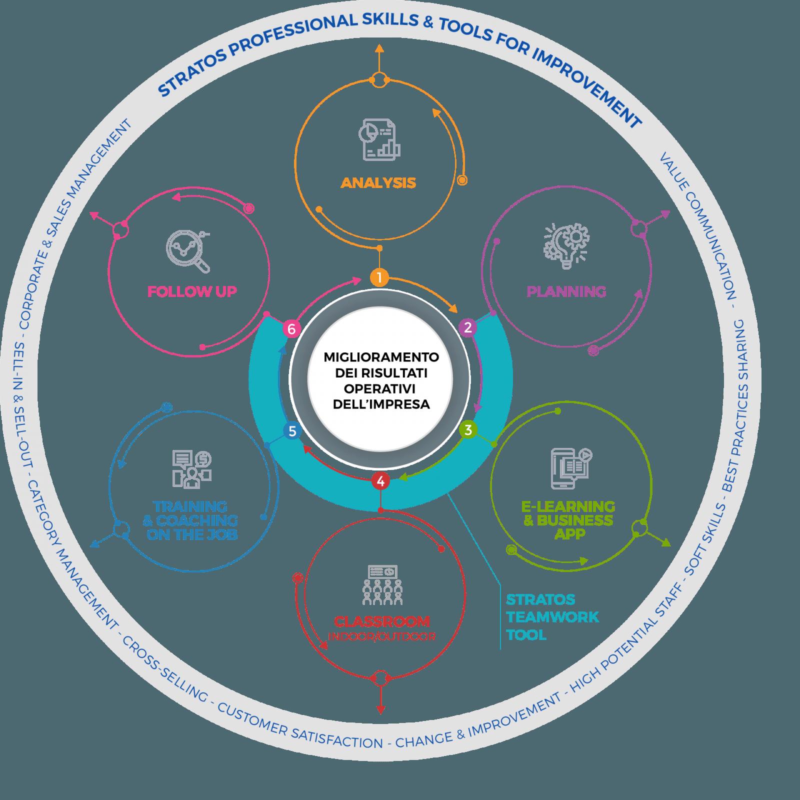 Formazione Stratos per le Imprese